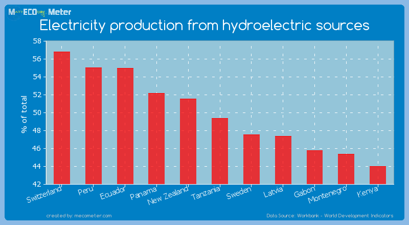Electricity production from hydroelectric sources of Tanzania
