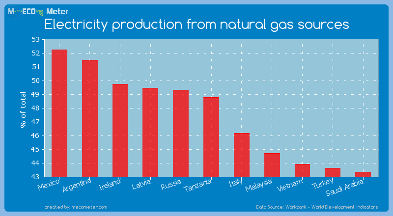 Electricity production from natural gas sources of Tanzania