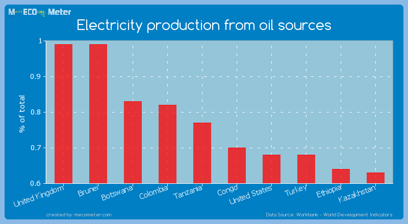 Electricity production from oil sources of Tanzania