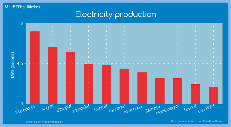 Electricity production of Tanzania