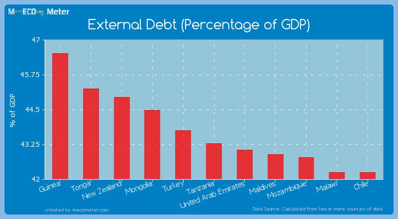 External Debt (Percentage of GDP) of Tanzania