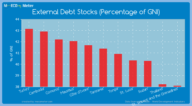 External Debt Stocks (Percentage of GNI) of Tanzania