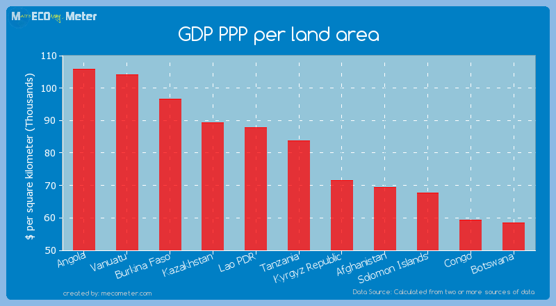 GDP PPP per land area of Tanzania