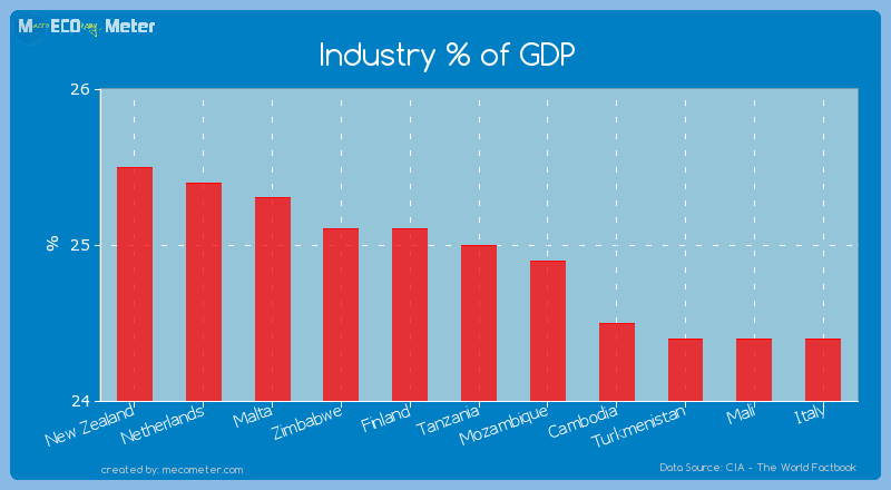 Industry % of GDP of Tanzania