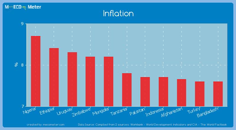 Inflation of Tanzania