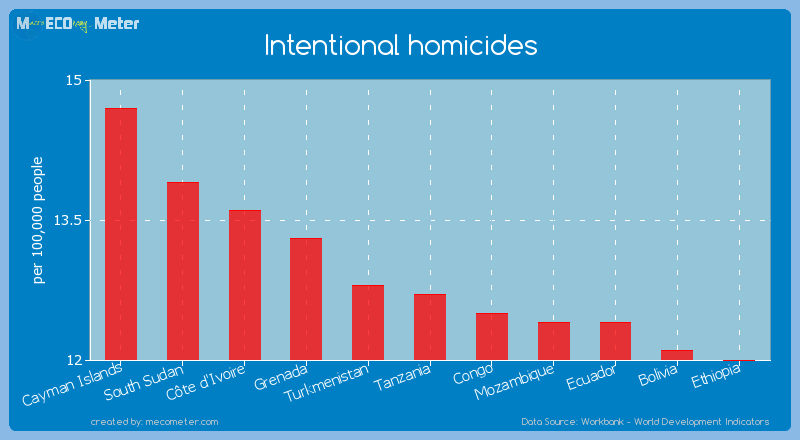 Intentional homicides of Tanzania