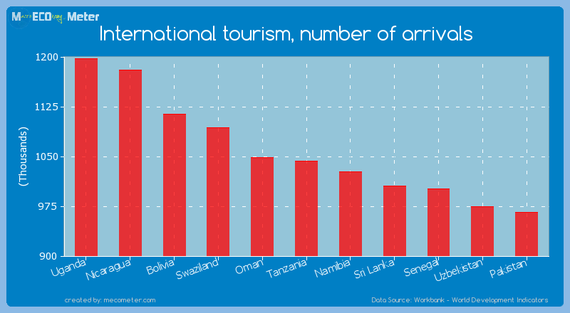 International tourism, number of arrivals of Tanzania