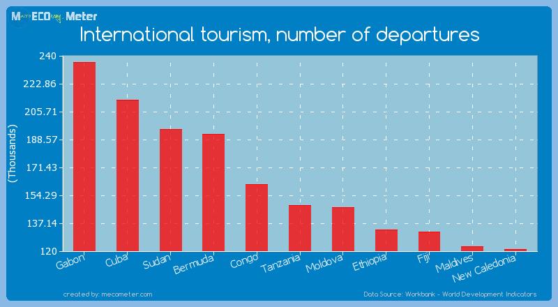 International tourism, number of departures of Tanzania