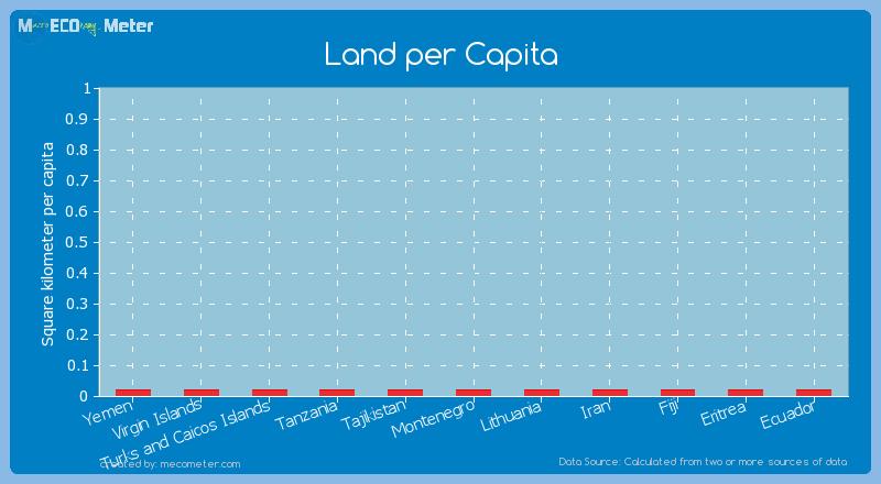 Land per Capita of Tanzania