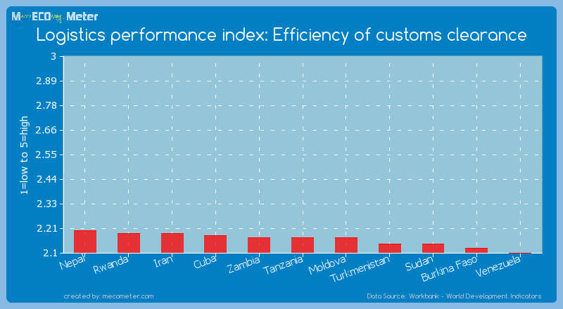 Logistics performance index: Efficiency of customs clearance of Tanzania
