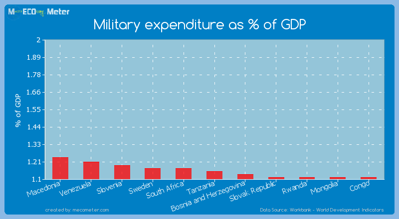 Military expenditure as % of GDP of Tanzania