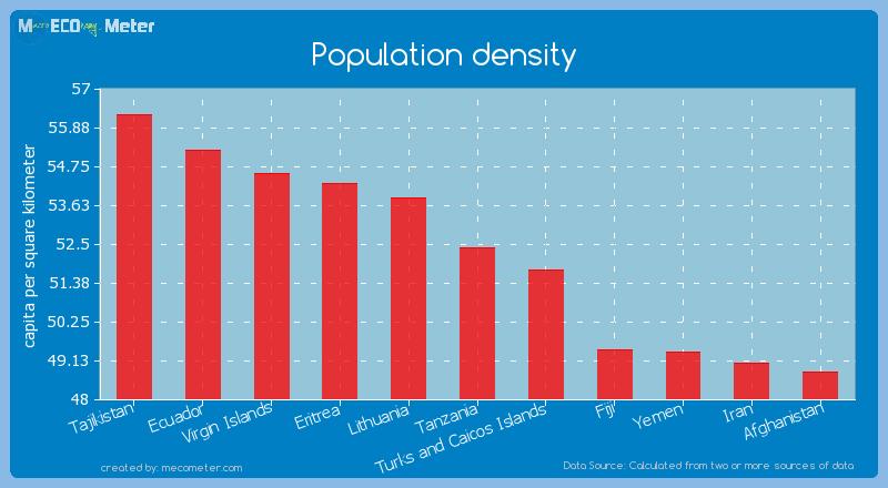 Population density of Tanzania