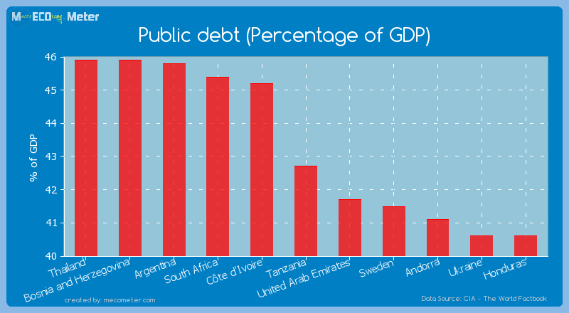 Public debt (Percentage of GDP) of Tanzania