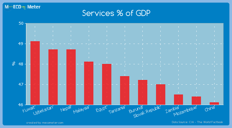 Services % of GDP of Tanzania