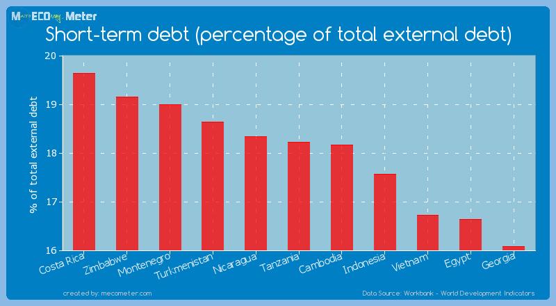 Short-term debt (percentage of total external debt) of Tanzania