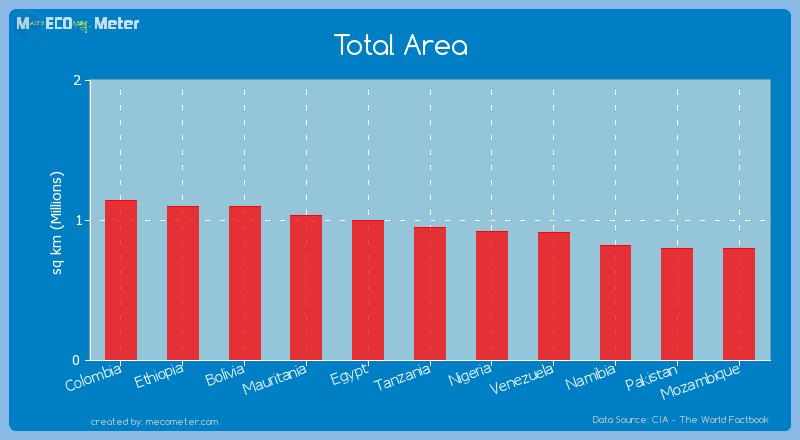 Total Area of Tanzania