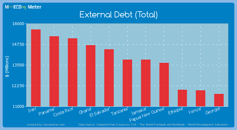 External Debt (Total) of Tanzania