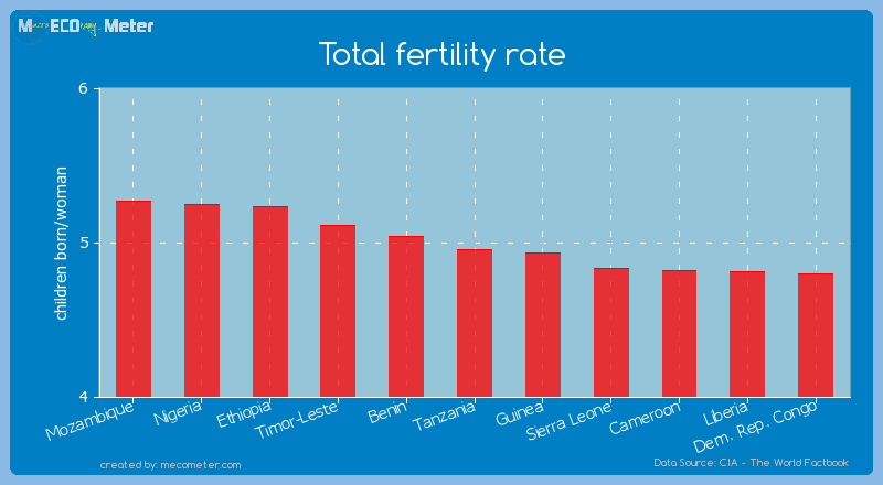 Total fertility rate of Tanzania