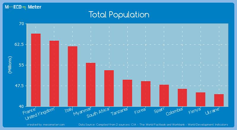 Total Population of Tanzania