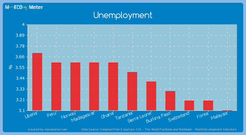 Unemployment of Tanzania