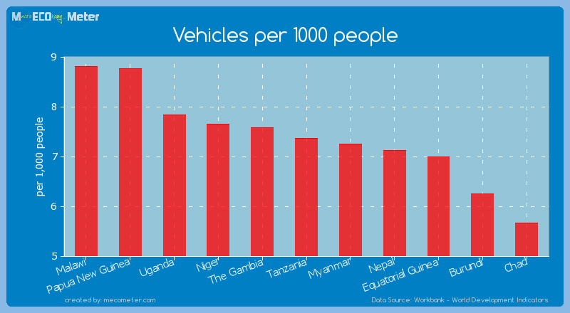 Vehicles per 1000 people of Tanzania