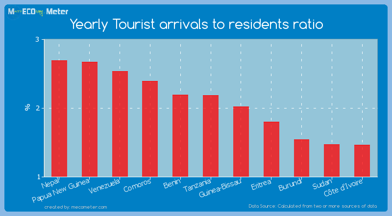Yearly Tourist arrivals to residents ratio of Tanzania