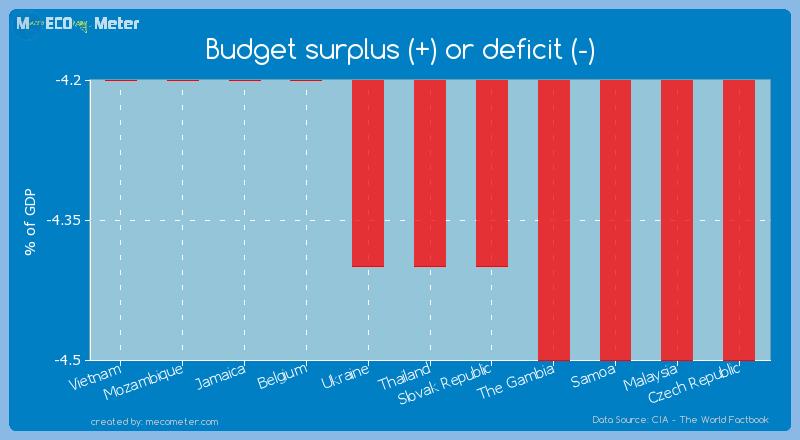 Budget surplus (+) or deficit (-) of Thailand