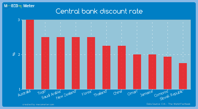 Central bank discount rate of Thailand