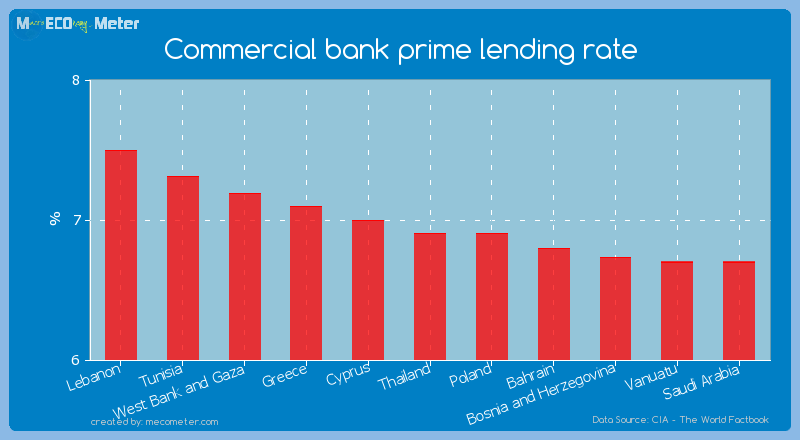 Commercial bank prime lending rate of Thailand