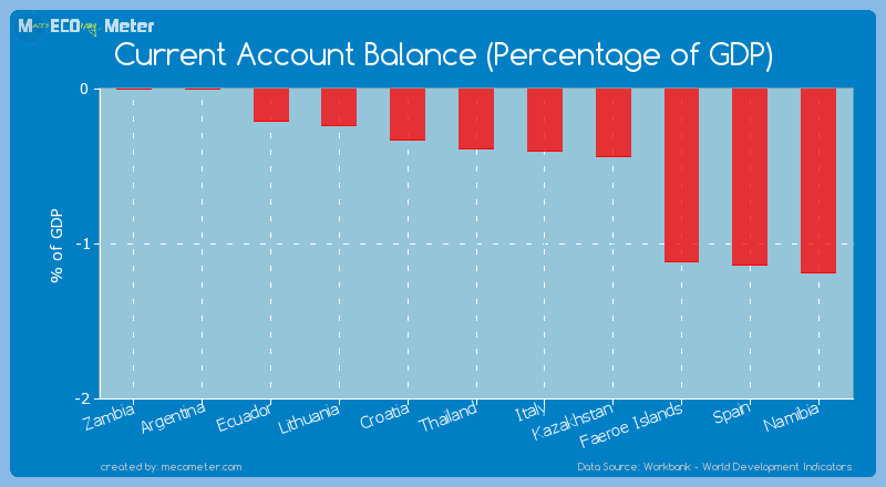Current Account Balance (Percentage of GDP) of Thailand