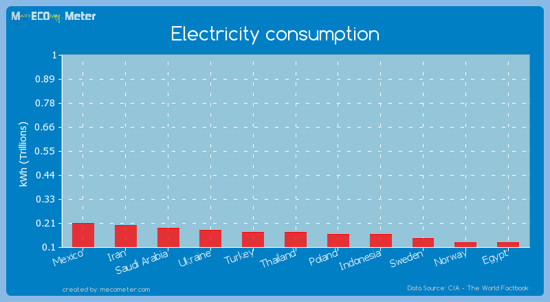 Electricity consumption of Thailand