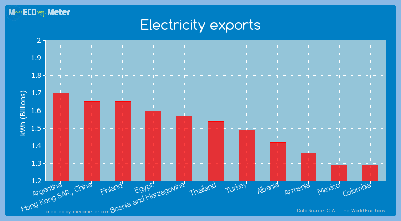 Electricity exports of Thailand