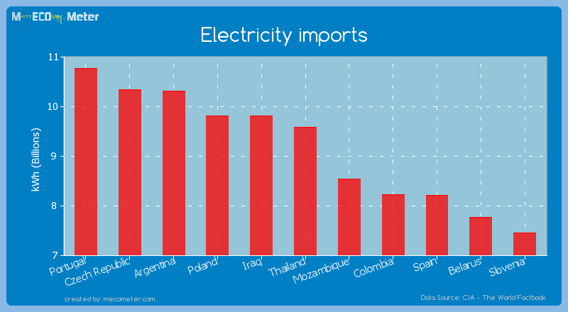 Electricity imports of Thailand