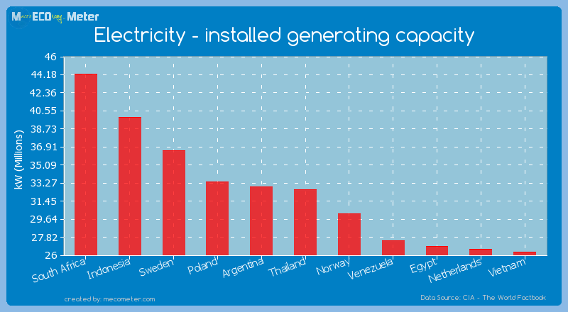 Electricity - installed generating capacity of Thailand