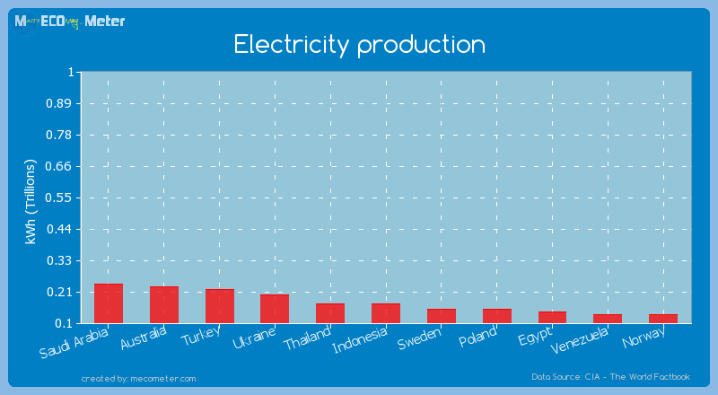 Electricity production of Thailand