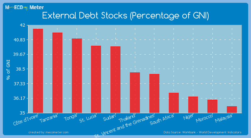 External Debt Stocks (Percentage of GNI) of Thailand