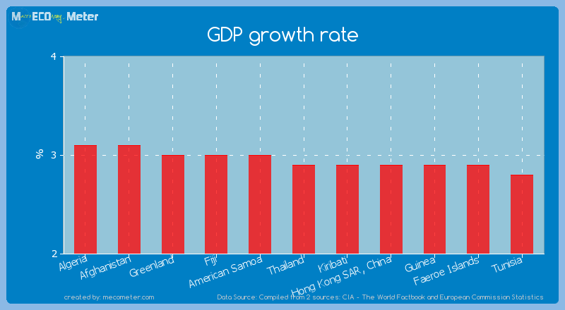 GDP growth rate of Thailand