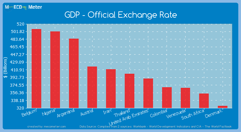 GDP - Official Exchange Rate of Thailand