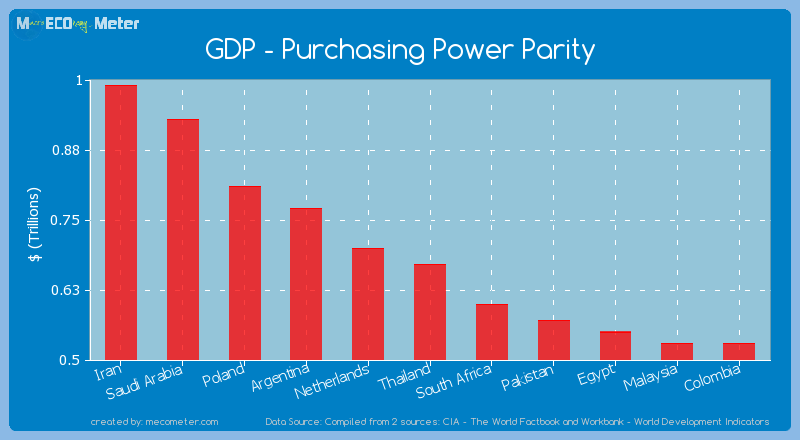 GDP - Purchasing Power Parity of Thailand