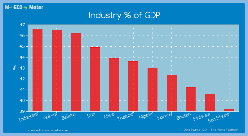 Industry % of GDP of Thailand