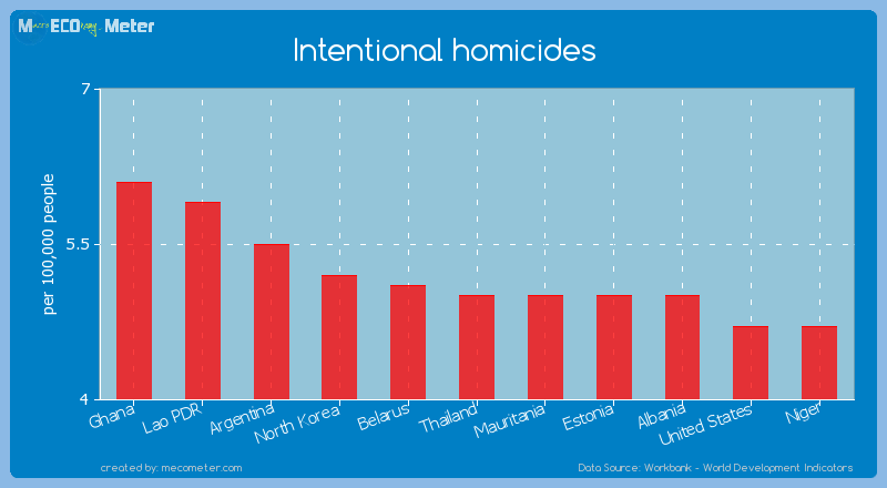 Intentional homicides of Thailand