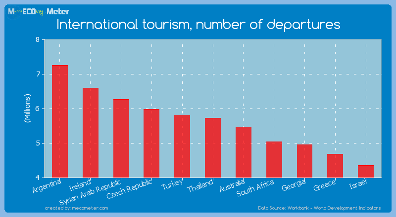 International tourism, number of departures of Thailand