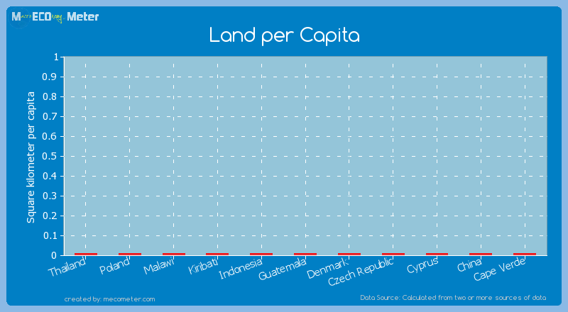 Land per Capita of Thailand