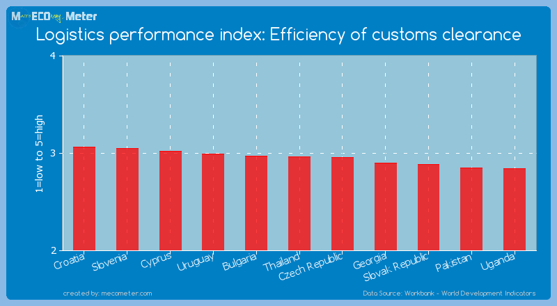 Logistics performance index: Efficiency of customs clearance of Thailand