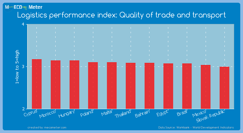 Logistics performance index: Quality of trade and transport of Thailand