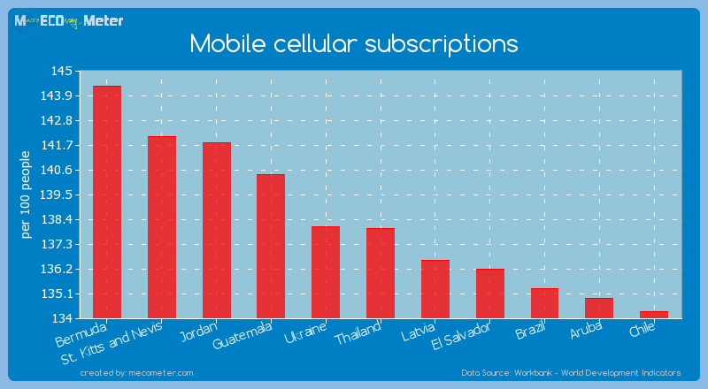 Mobile cellular subscriptions of Thailand