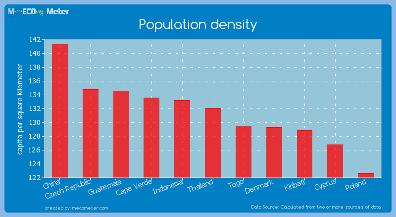 Population density of Thailand