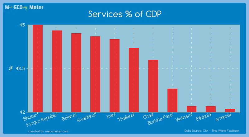 Services % of GDP of Thailand