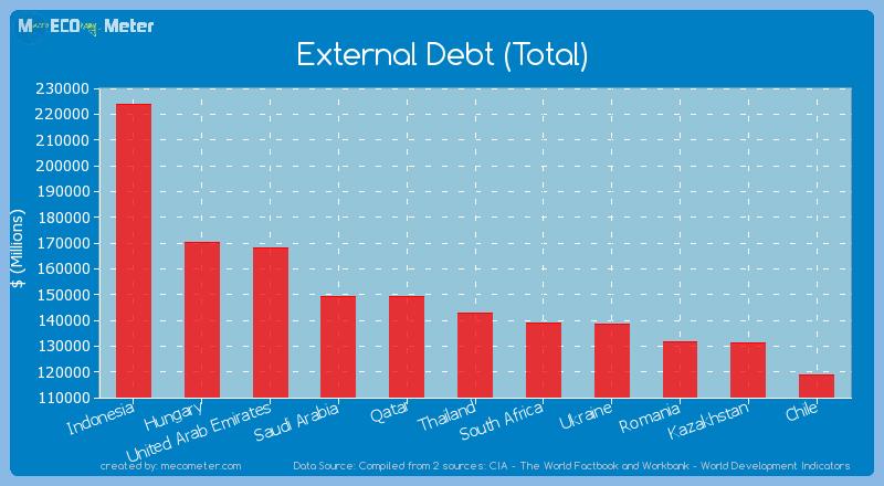External Debt (Total) of Thailand