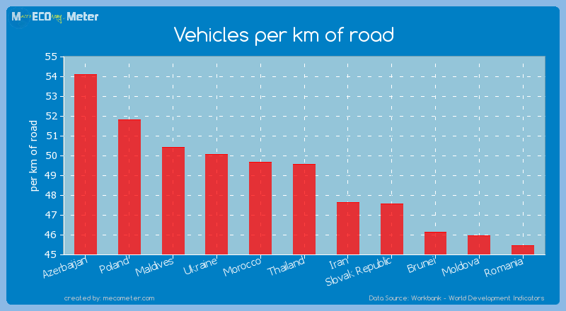 Vehicles per km of road of Thailand
